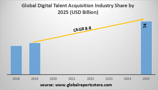 Global Digital Talent Acquisition Industry Share by 2025 (USD Billion)